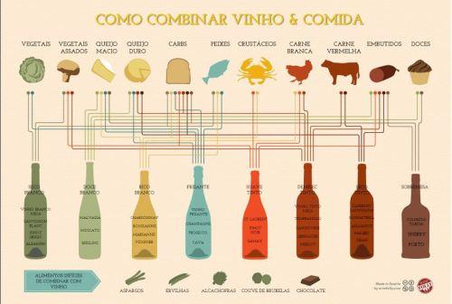 combinação comida e vinho